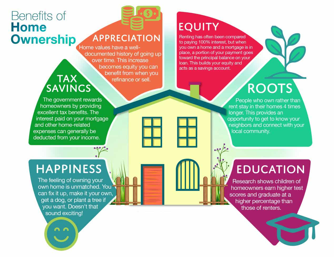 sc-real-estate-benefits-of-home-ownership